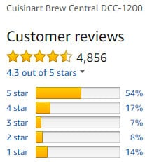 Check out what customers comment on cuisinart dcc-1200 coffeemaker